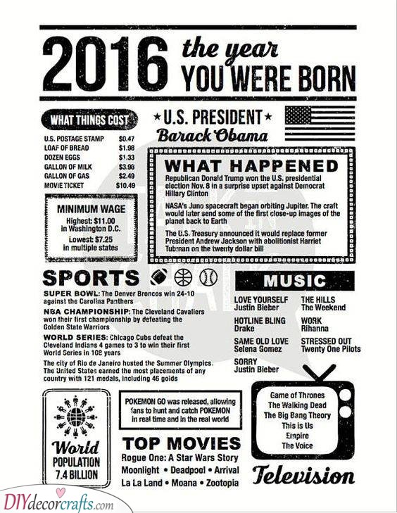 Their Birth Year - What Happened in the Past