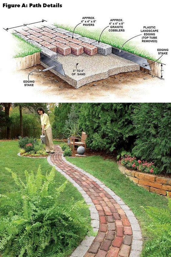 Guide to Making Your Own Easy Garden Path - A DIY Project
